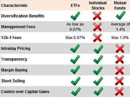 Advantages and Disadvantages of ETFs versus mutual funds? – Red ...